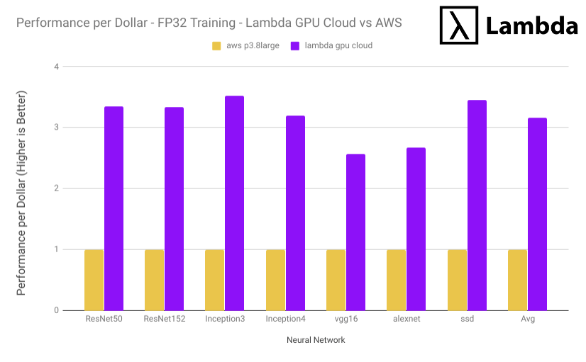 Lambda GPU Cloud vs AWS p3.8xlarge