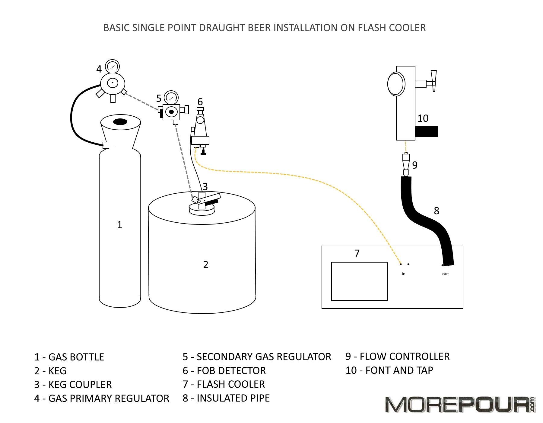 How to install a beer tap on flash cooler