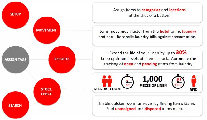 Laundry management system & solution | RFID laundry management