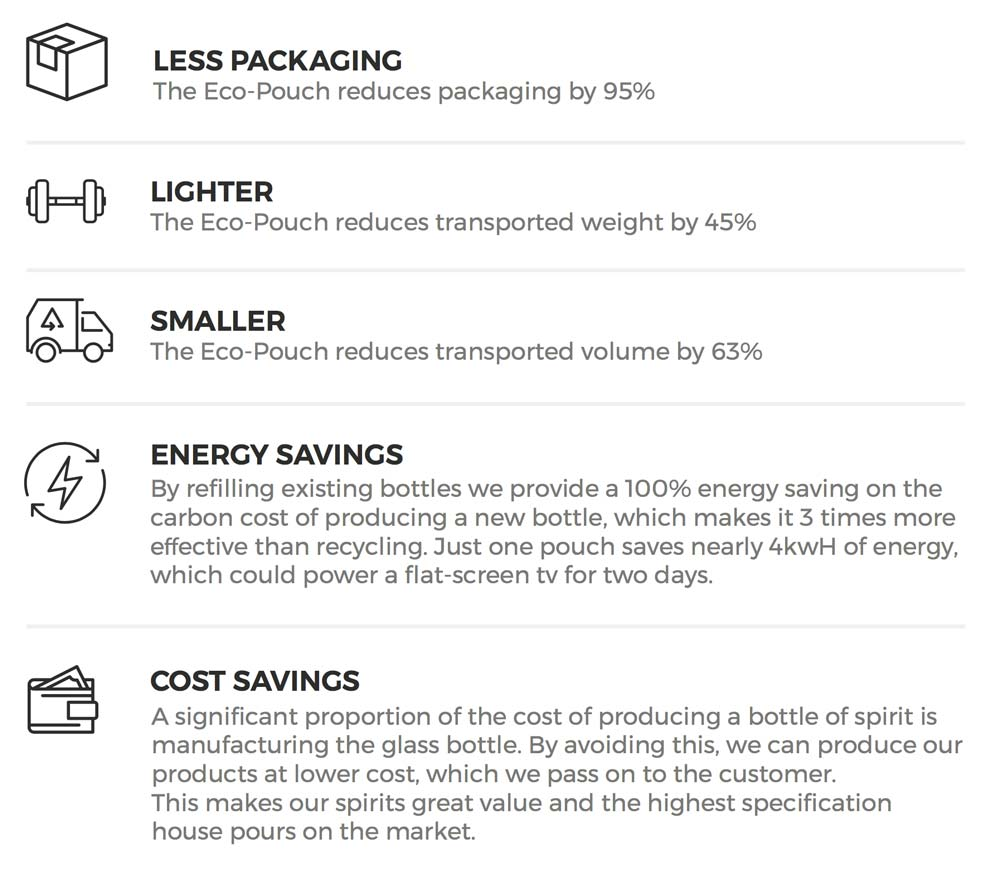 Info Graphic about energy savings