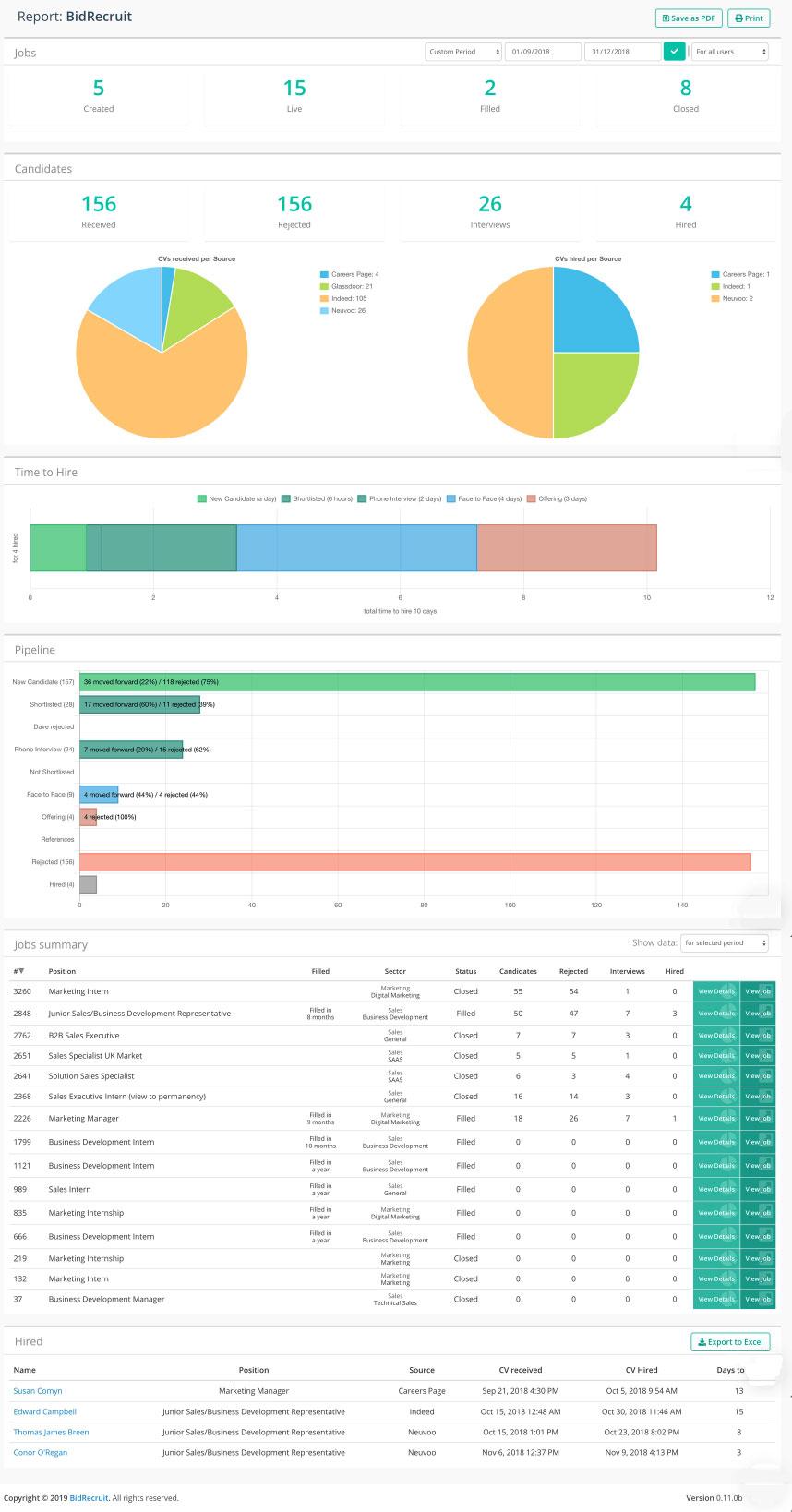 Raporty użytkowników