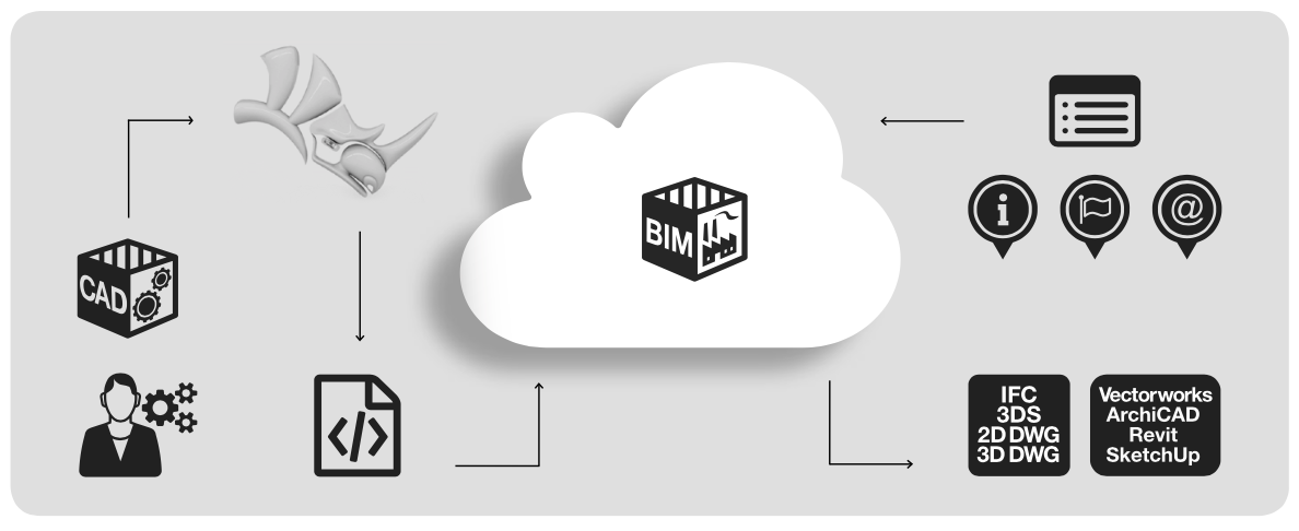 BIMscript® - Create your own BIM objects