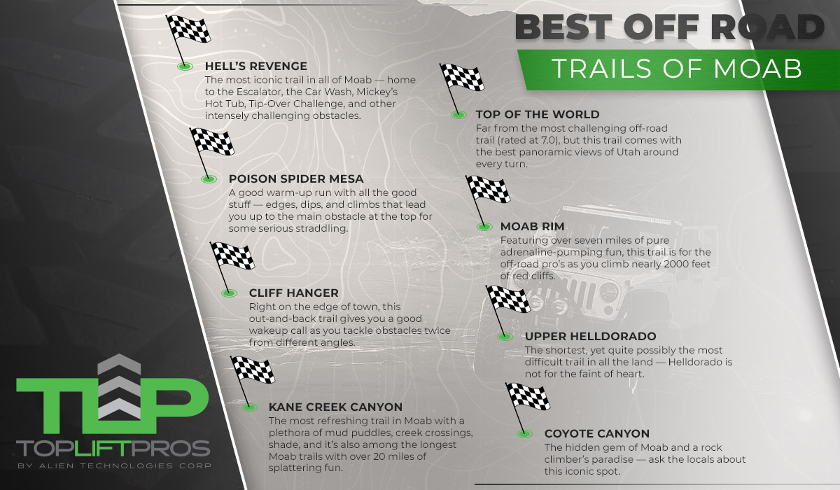 Best off road trail descriptions