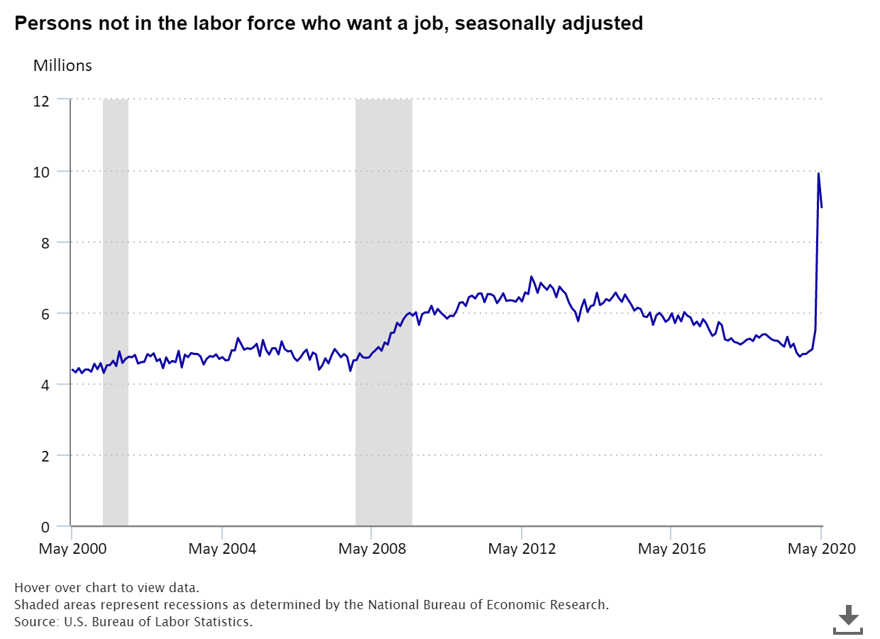 People not in labor force who want a job