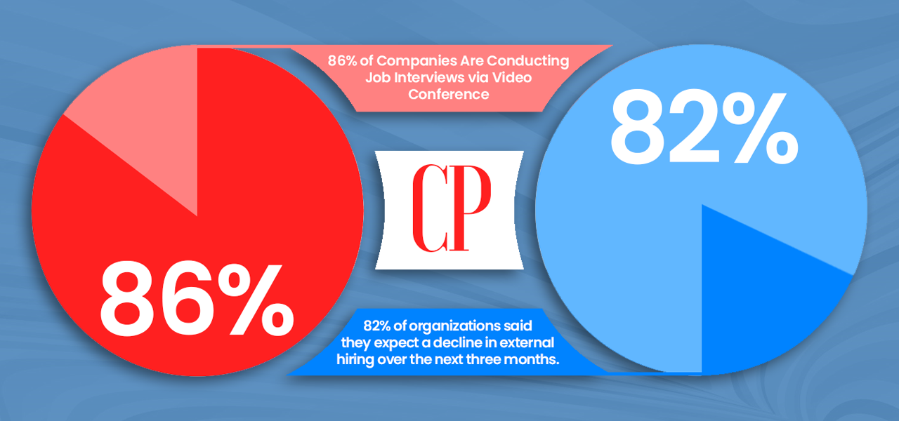 Companies are Conducting Job Interviews via Video Conference