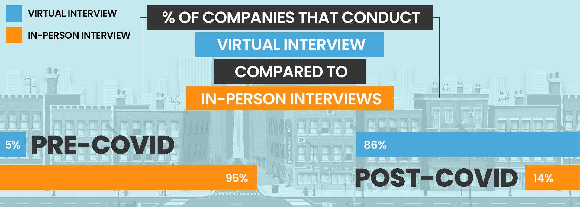 Percent of companies that conduct virtual interview compared to in person interviews