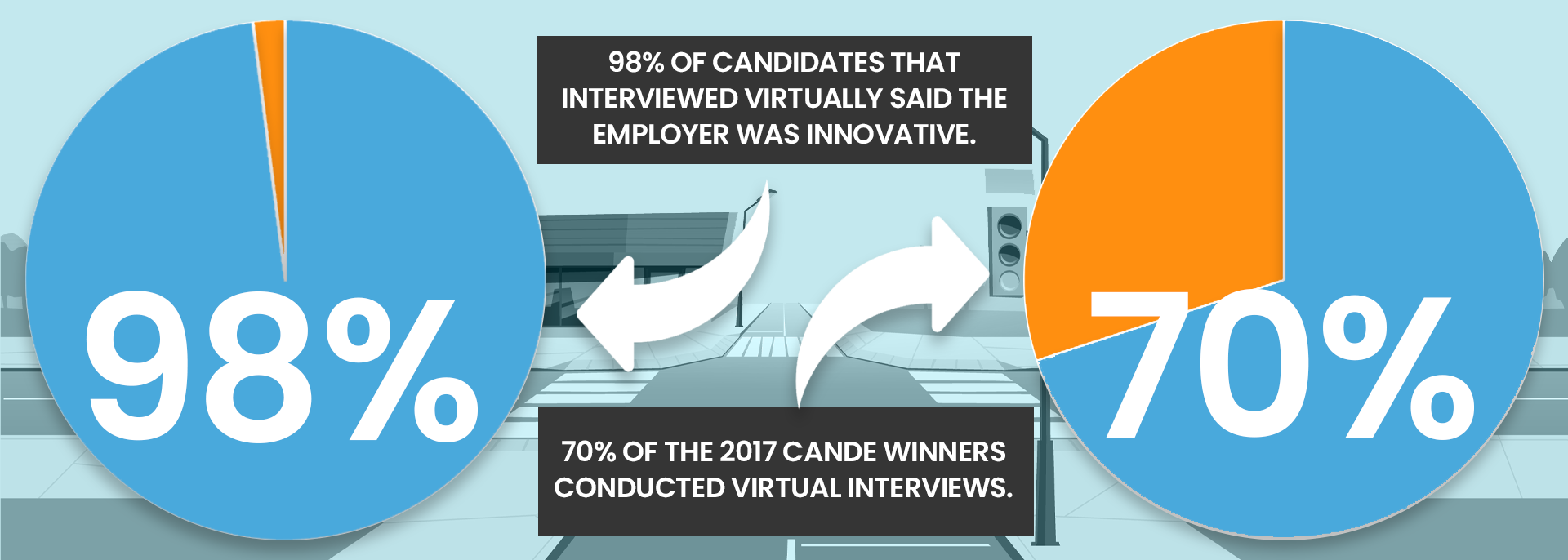 98 % of candidates interviewed virtually