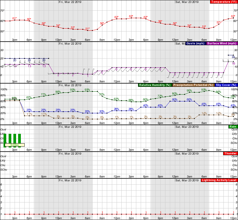 LB Hourly Forecast