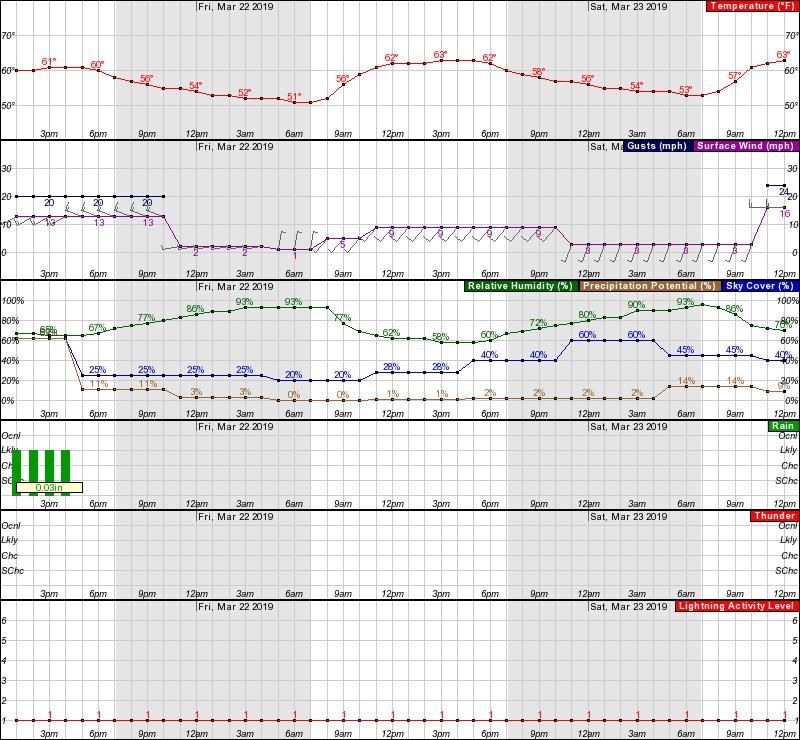LB Hourly Forecast