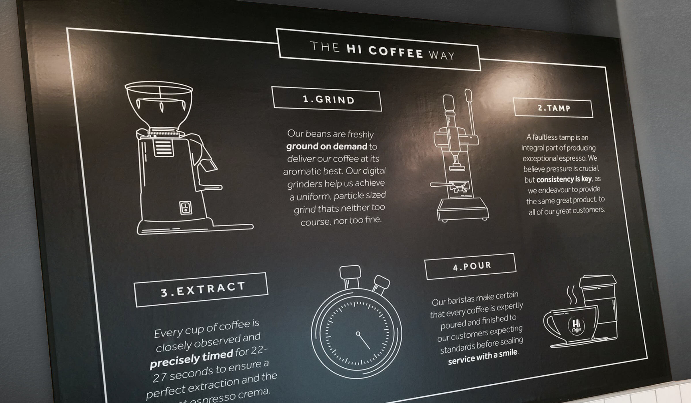 Coffee shop infographic design