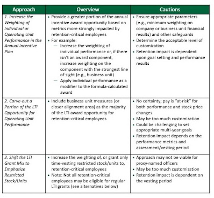 Optimizing the Retention Impact of the Executive Pay Program