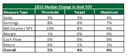Analysis of Recent Annual Incentive Financial Goals