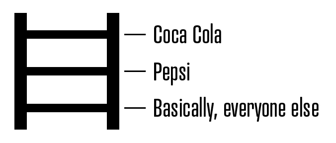 Cola Brand Ladder
