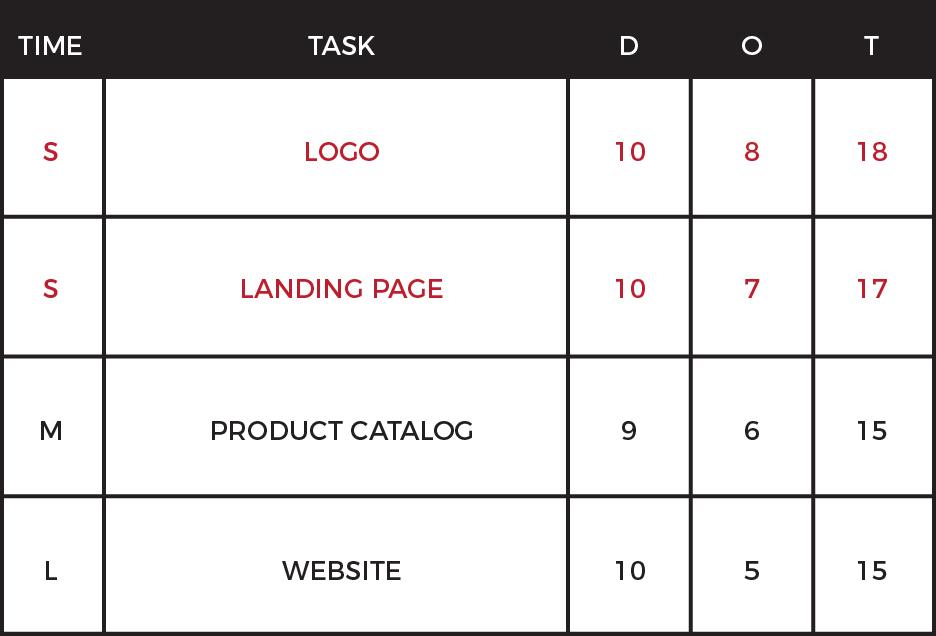 Task Chart