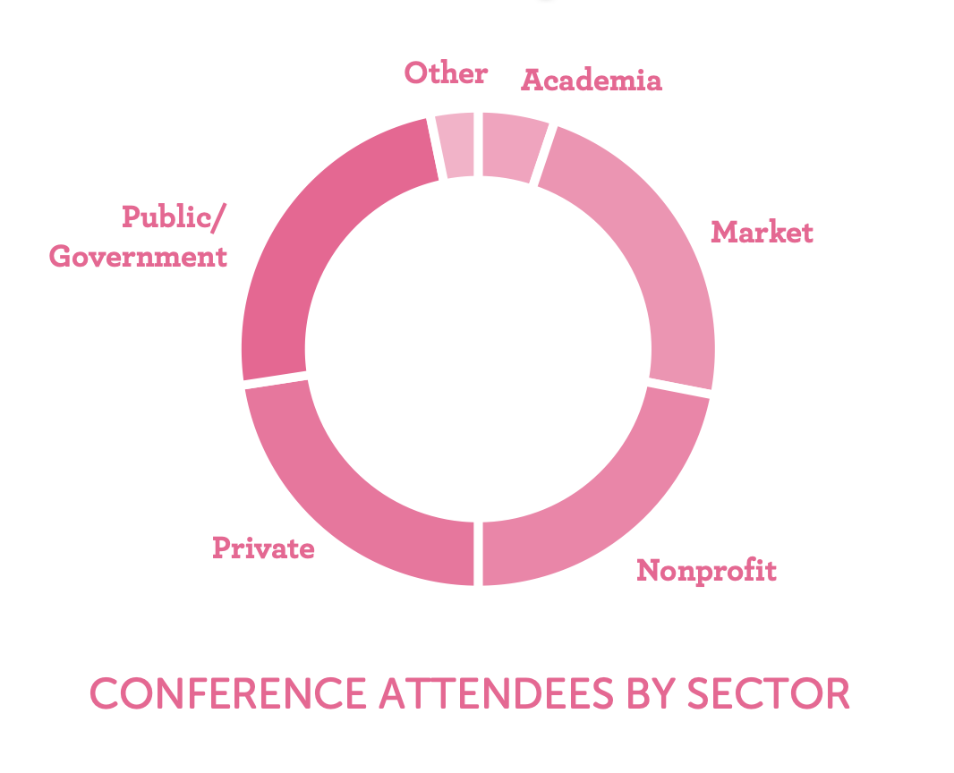 Conference Attendees by Sector
