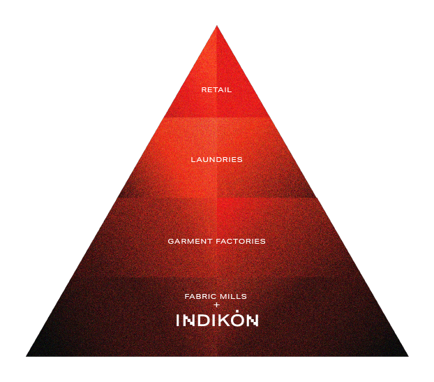 INDIKON red pyramid showing the denim supply chain from fabric mills to retail