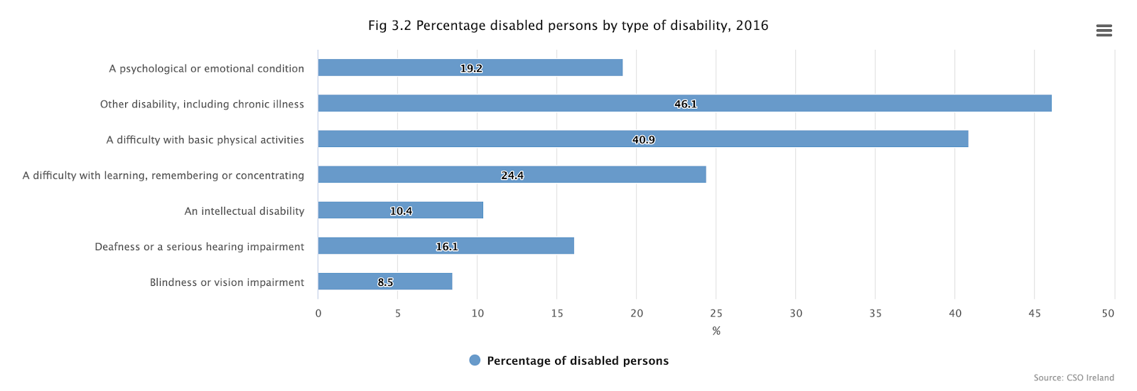 Graph depicting percentage of disabled persons, 2016