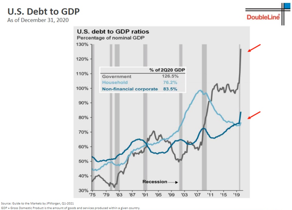 US Debt to GDP Ratios