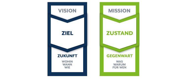 Vision Mission Statement - Der Unterschied - Ziel und Zustand, ZUk,unft und Gegenwart