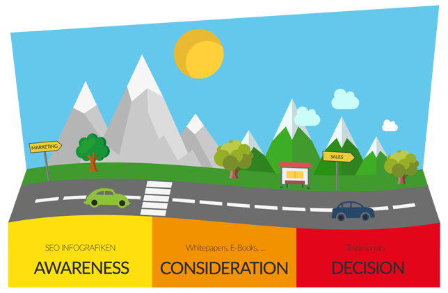 Customer Buyers Journey - Awareness, Consideration, Decision