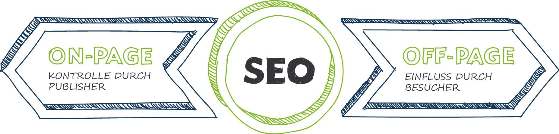 SEO - On Page und Off Page
