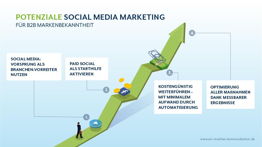4 Vorteile von Social Media für B2B Markenbekanntheit
