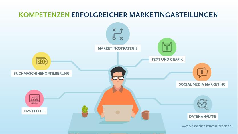 Wichtige Kompetenzen Marketingabteilung