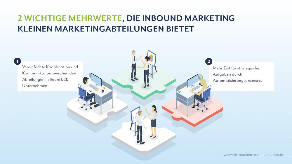 Mehrwerte Inbound Marketing für kleine Marketingabteilungen