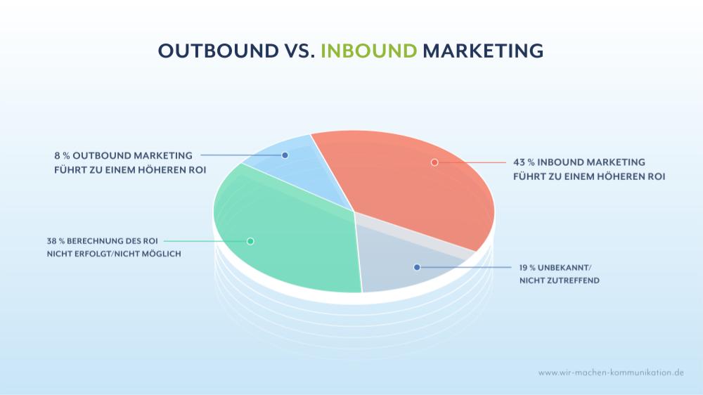 Outbound vs. Inbound Marketing