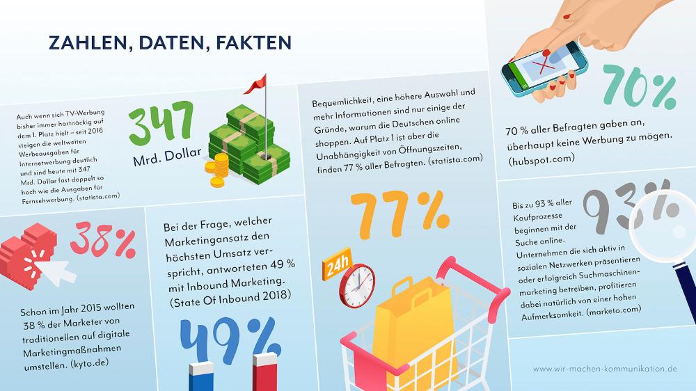 Fakten, Daten, Zahlen Inbound Marketing