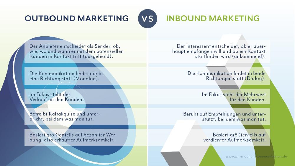Hauptunterschiede zwischen Outbound und Inbound Marketing
