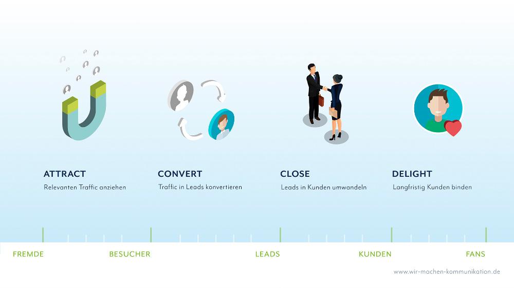 Vier Phasen Inbound Marketing