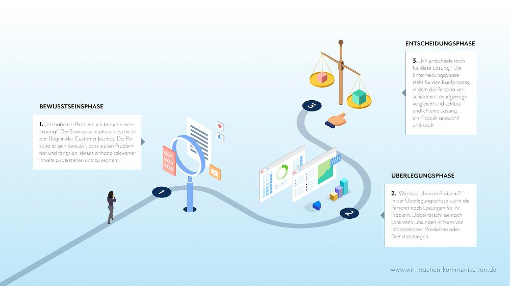 Customer Journey, die drei Phasen.