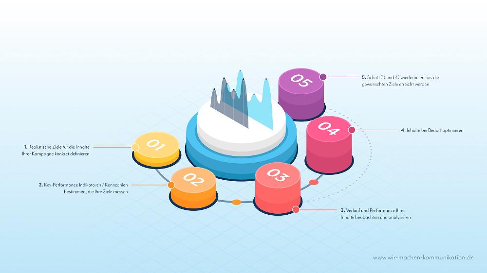Daten messen, analysieren, optimieren