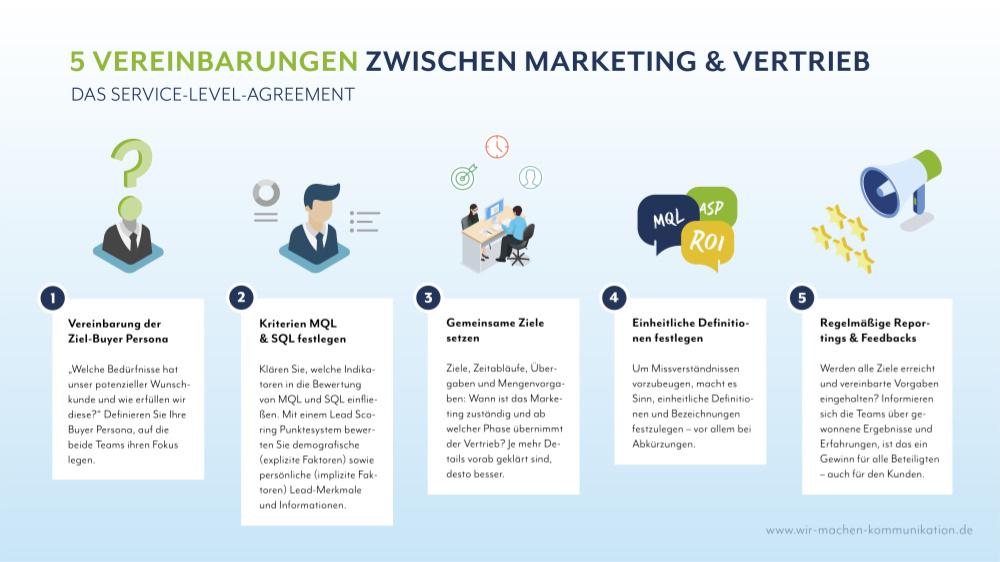 Service-Level-Agreement für bessere Zusammenarbeit zwischen Marketing- und Vertriebsabteilung