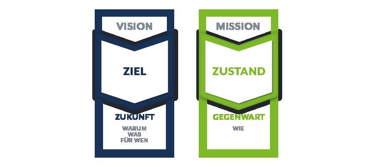 Vision-Mission-Statemen-anleitung-unterschied-wmk