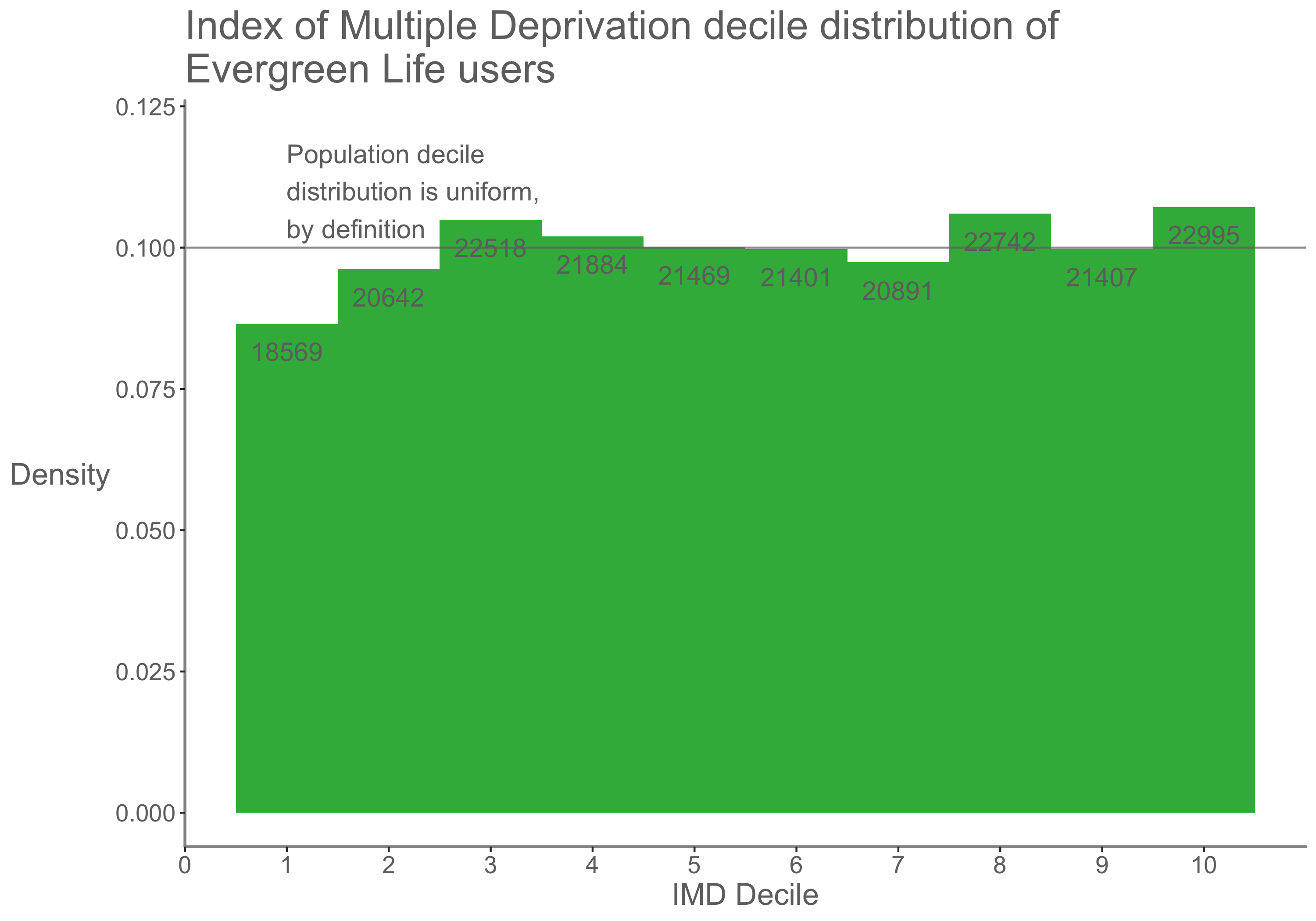 Distribution of Evergreen Life users