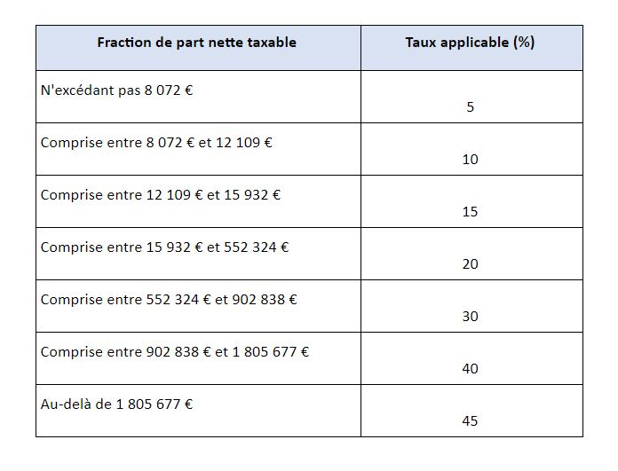 fraction-part-nette-taxable-ligne-directe