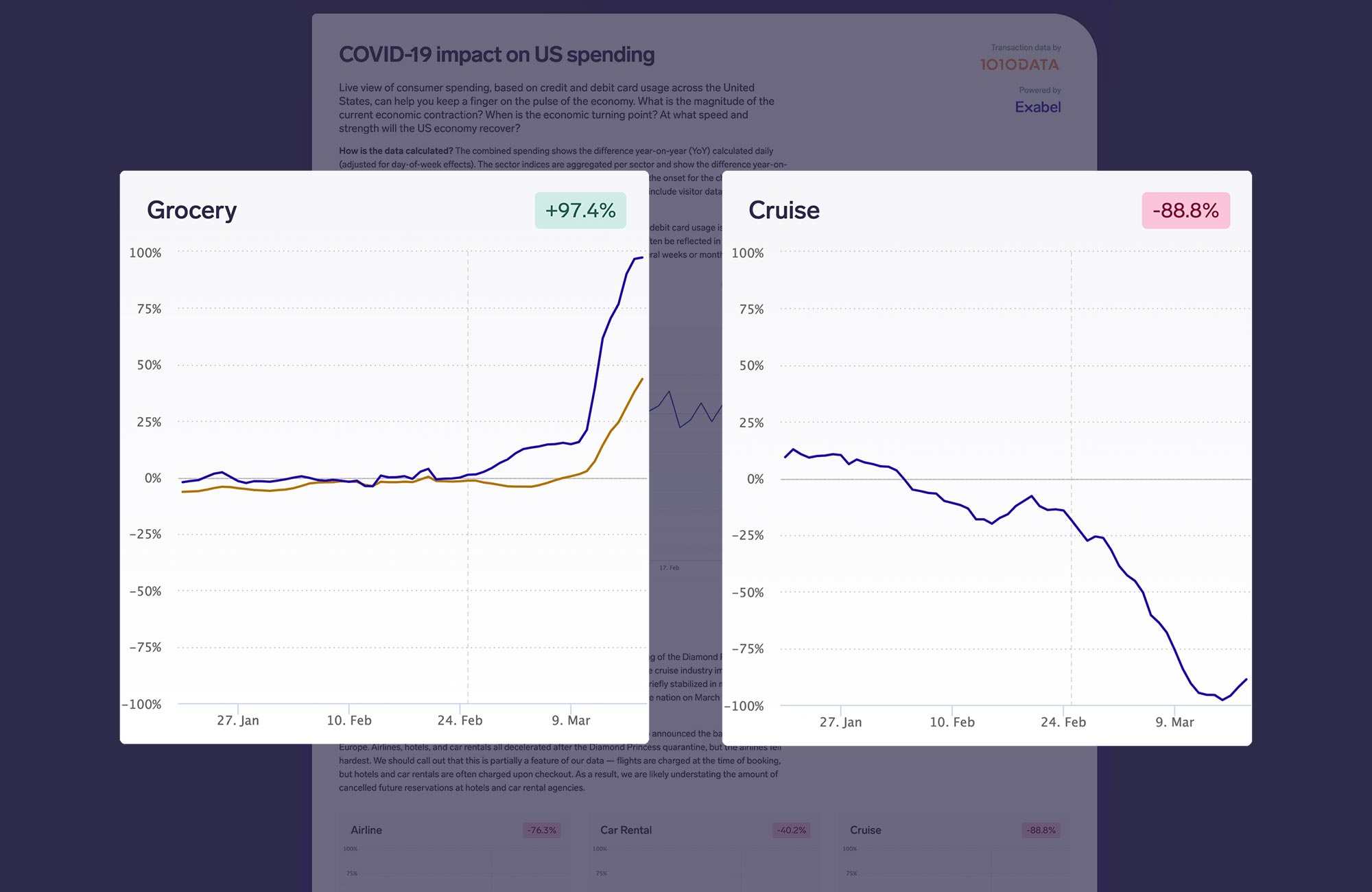 AI platform Exabel forms partnership with alt data provider 1010data to launch COVID-19 Impact Dashboard for asset managers