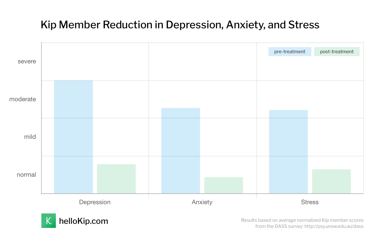 Kip Member Reduction in Depression, Anxiety, and Stress
