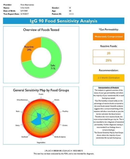 example food sensitivity analysis graphs