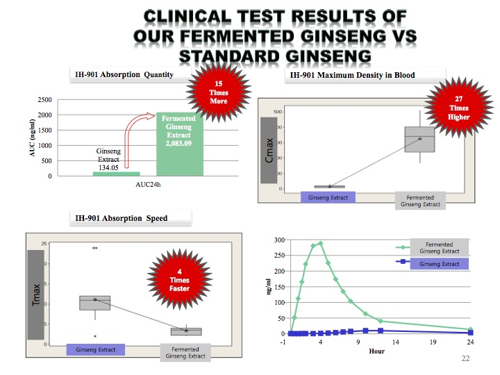 research graphs from clinical tests of fermented ginseng versus standard ginseng