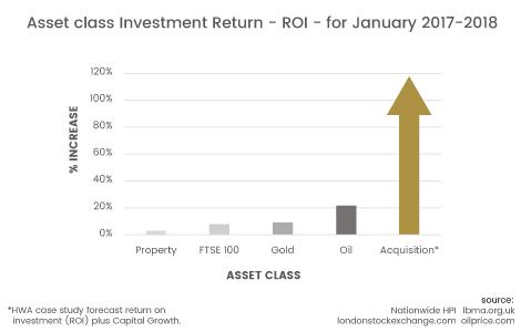 ROI Acquisitions vs Other Asset Classes