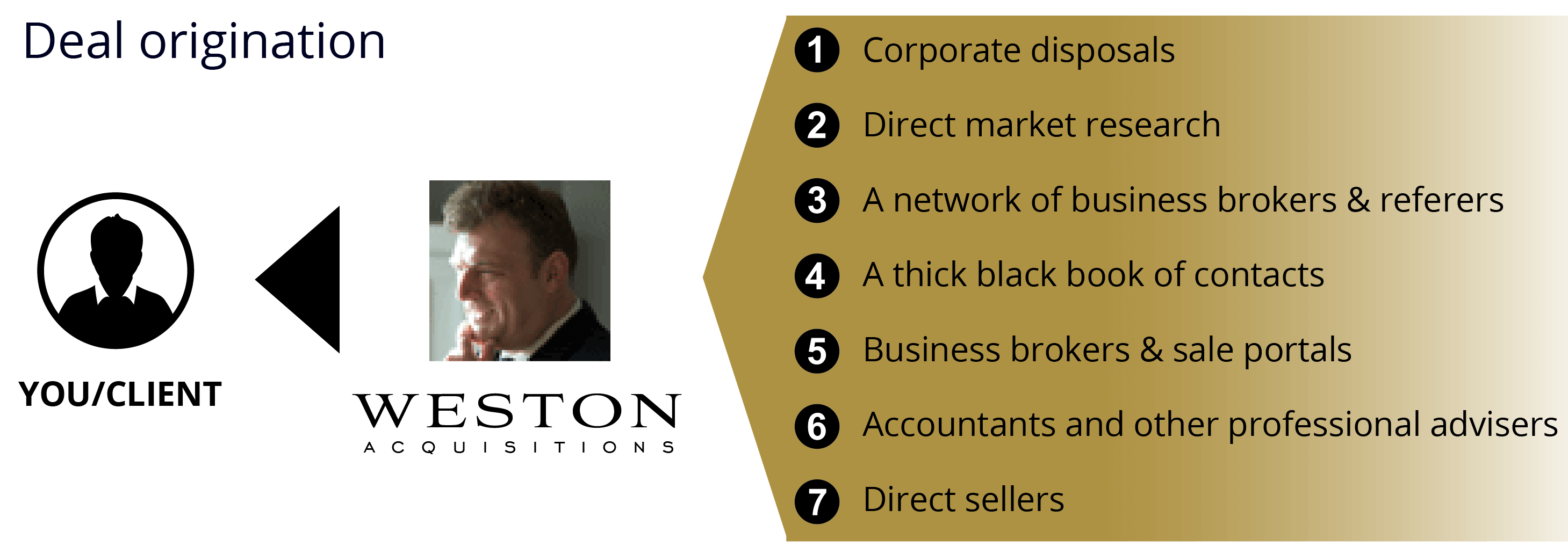 Deal origination for buying a business