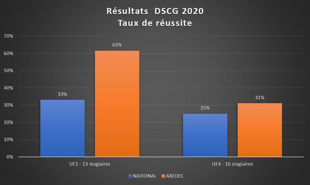 Résultats 2020