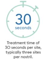 30 seconds treatment time per site, 3 sites per nostril