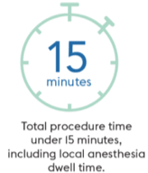 Total procedure time under 15 minutes, including anesthesia