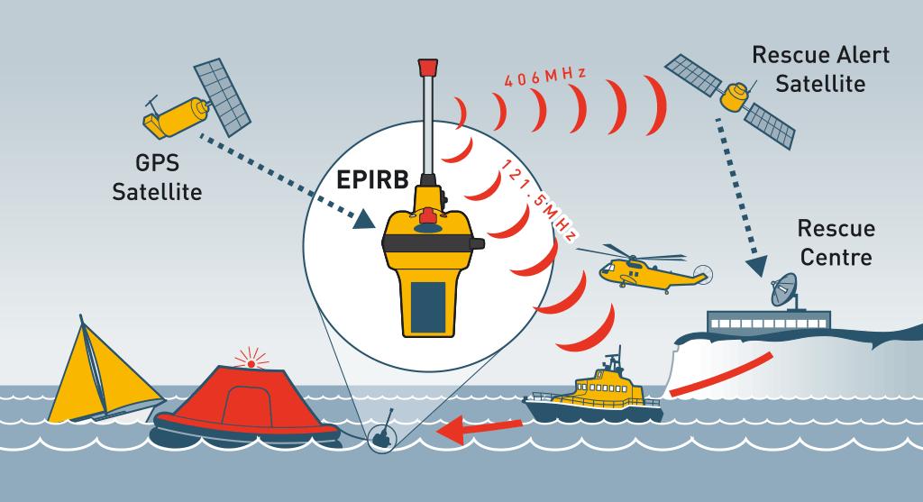 What is an EPIRB?