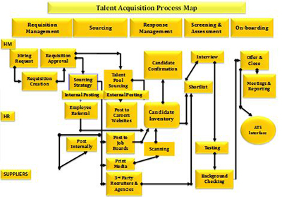 Talent acquisition process map