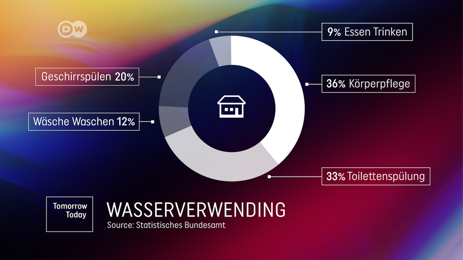 DW Tomorrow Today Graphics German design channel program